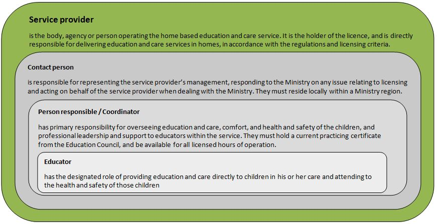 child care providers duties