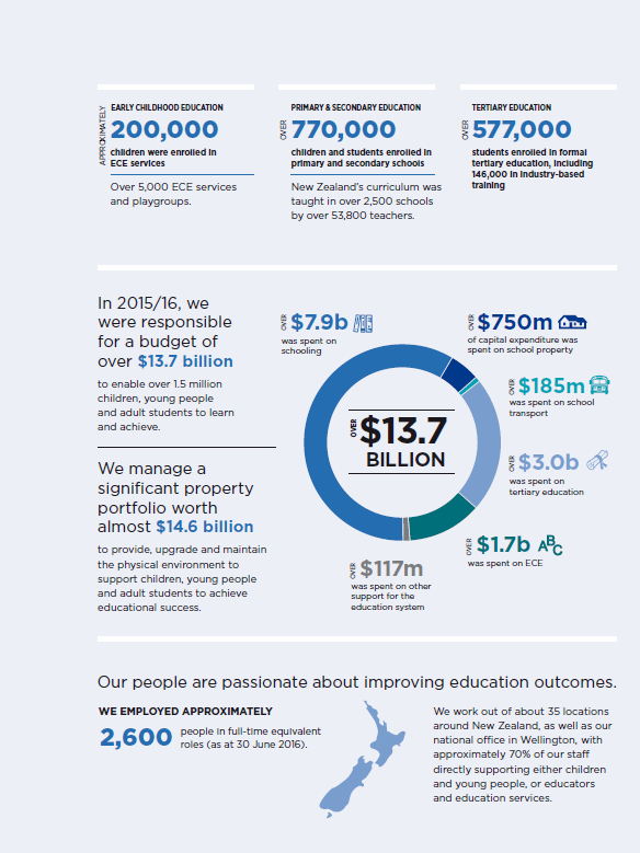 the year at a glance education in new zealand
