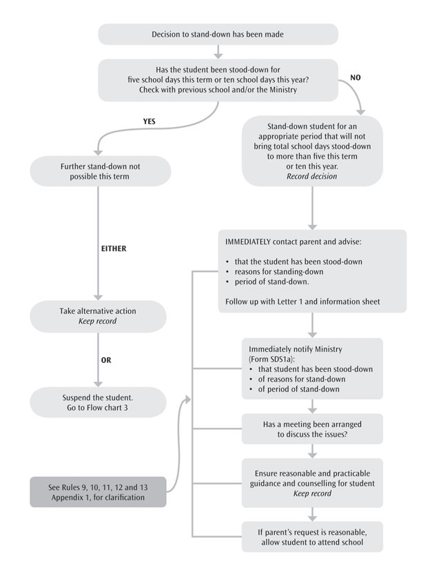Flowchart 2 Stand Downs Action By Principal Following Decision To